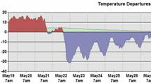 Go to Daily Temperature Cycle - from CreativeMethods.com